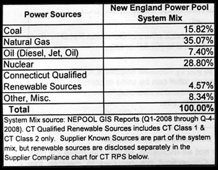 The mix of power sources in New England